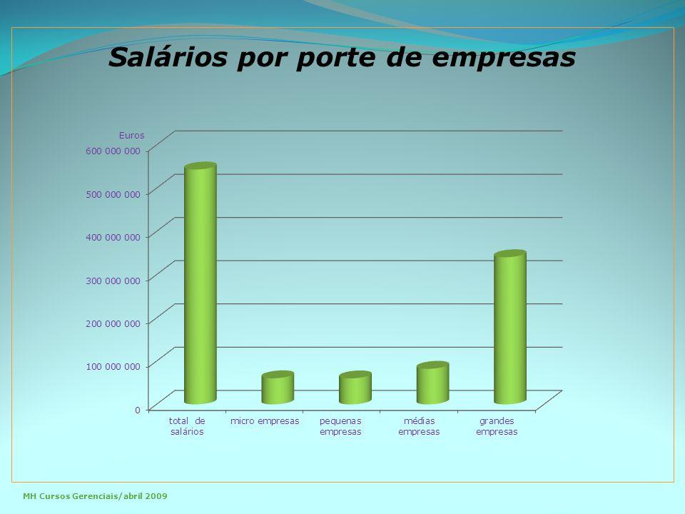 Salários por porte de empresas