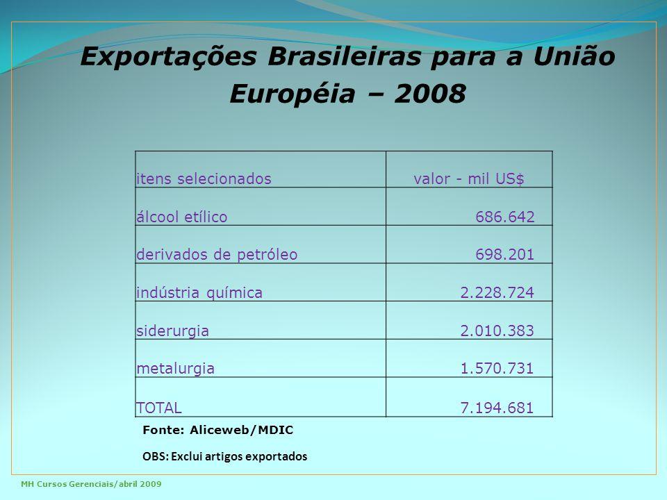 Exportações Brasileiras para a União Européia – 2008