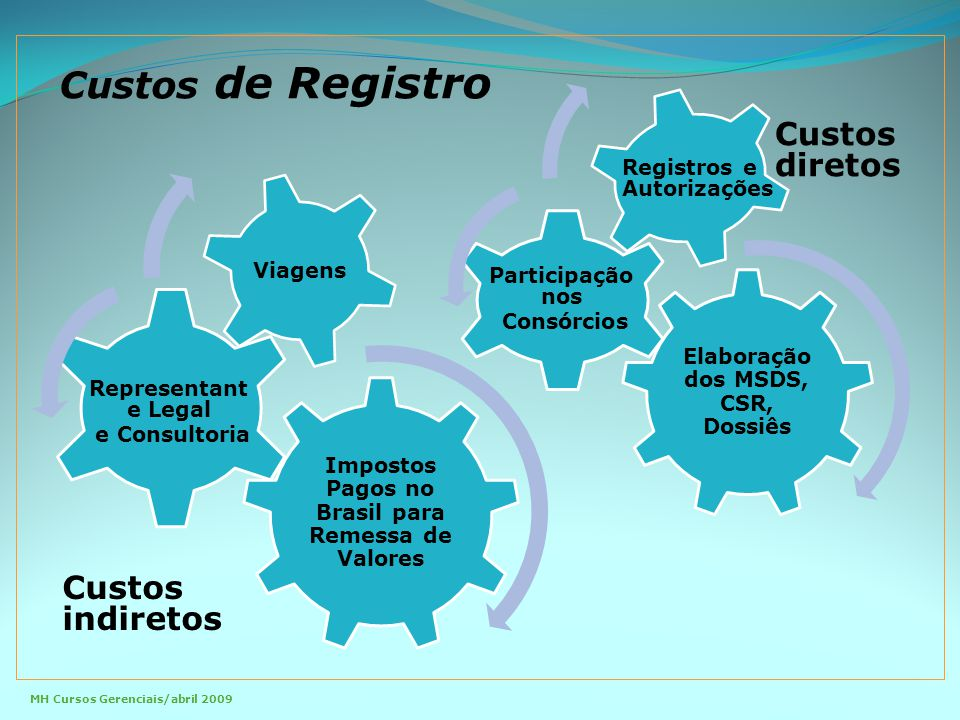 Custos de Registro Custos diretos Custos indiretos