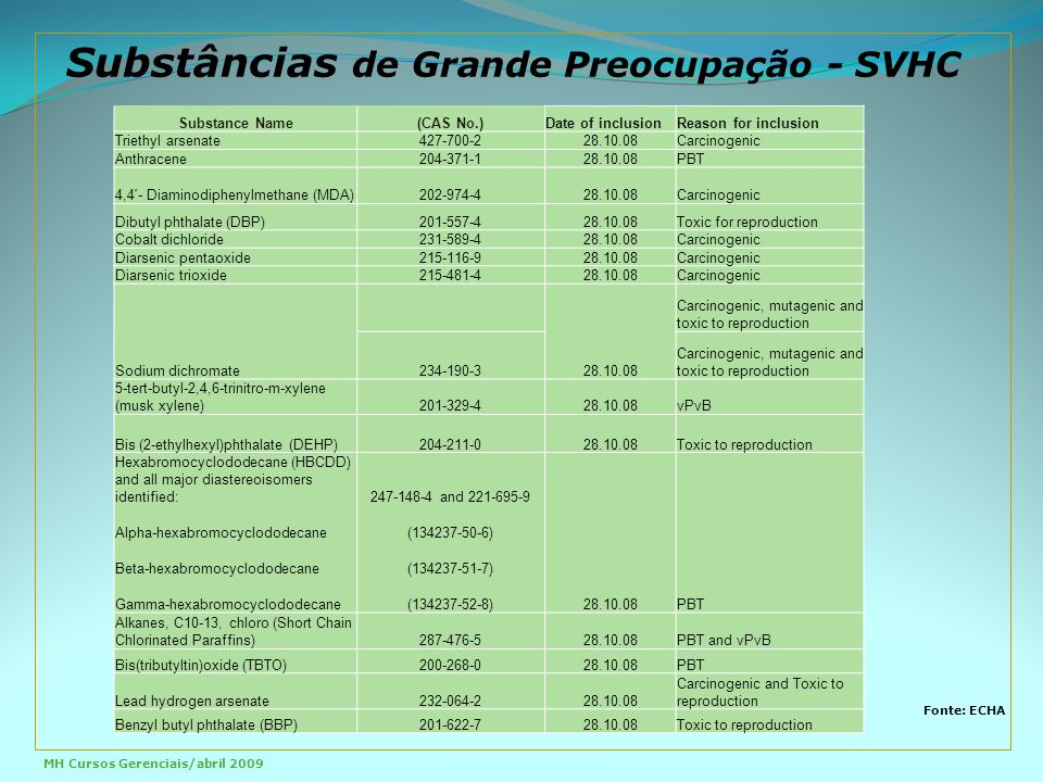 Substâncias de Grande Preocupação - SVHC