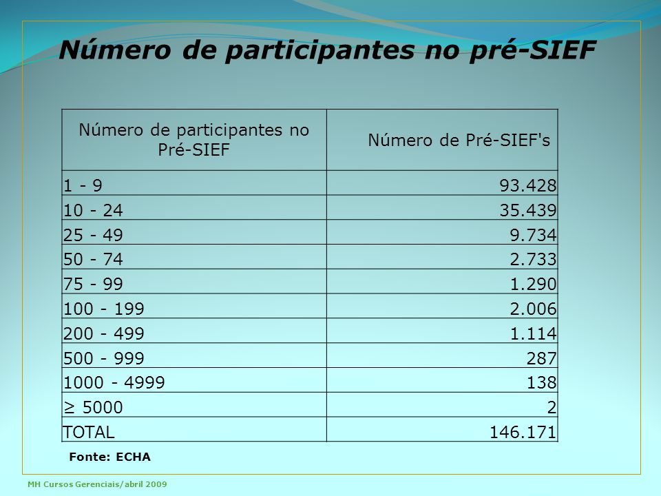 Número de participantes no Pré-SIEF