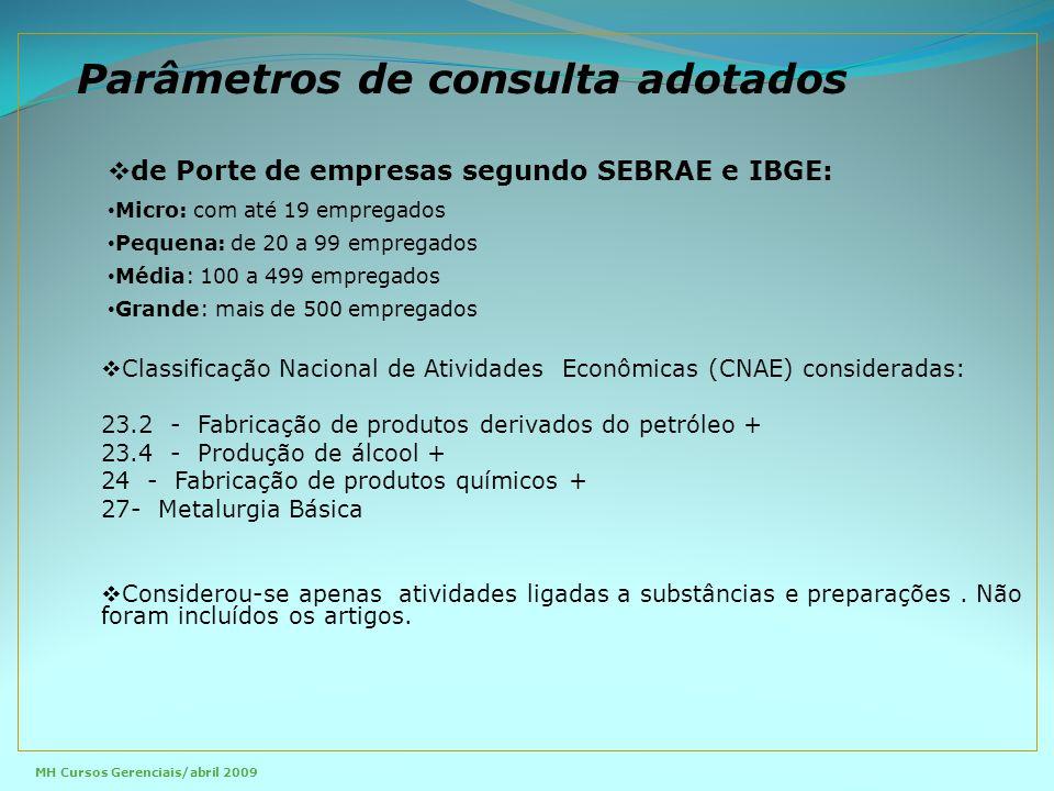 Parâmetros de consulta adotados