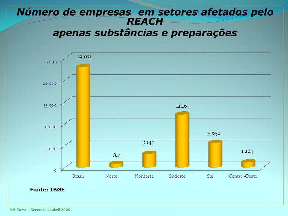 Número de empresas em setores afetados pelo REACH