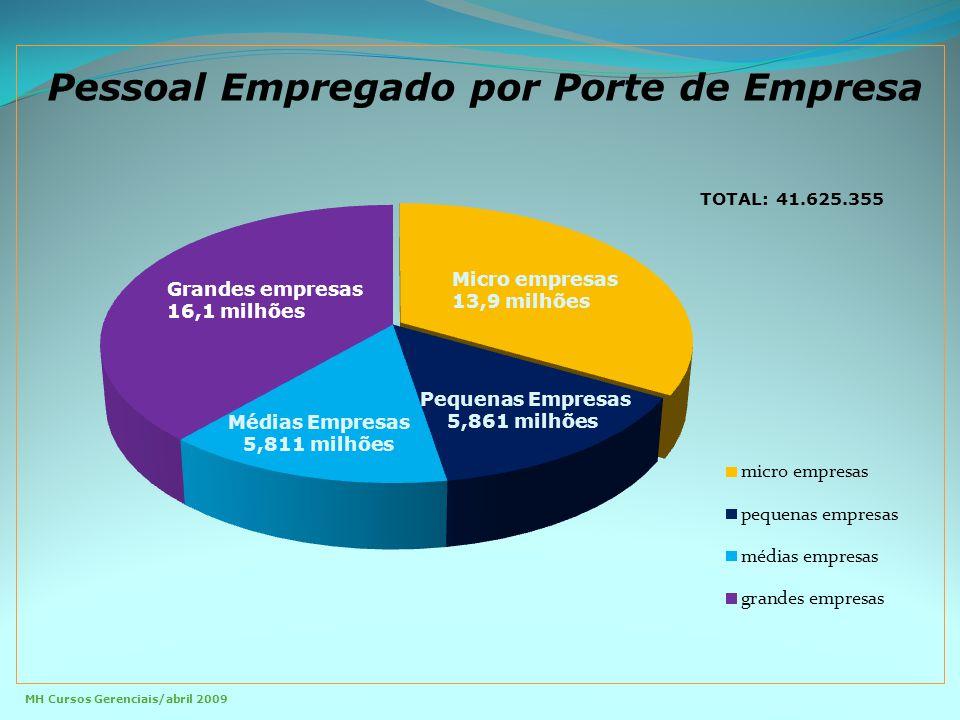 Pessoal Empregado por Porte de Empresa