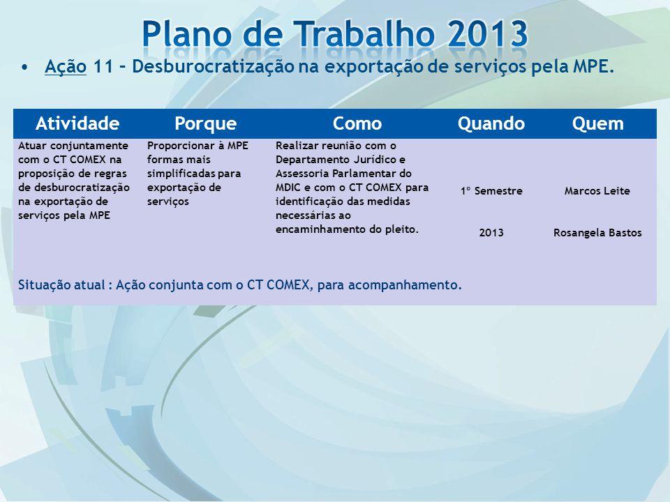 Plano de Trabalho 2013 Ação 11 – Desburocratização na exportação de serviços pela MPE. Atividade. Porque.