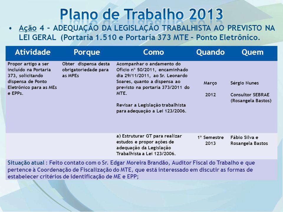 Plano de Trabalho 2013 Ação 4 – ADEQUAÇÃO DA LEGISLAÇÃO TRABALHISTA AO PREVISTO NA LEI GERAL (Portaria 1.510 e Portaria 373 MTE – Ponto Eletrônico.