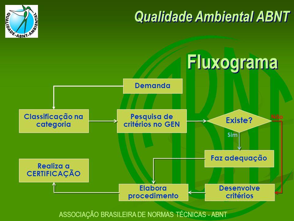 Fluxograma Qualidade Ambiental ABNT Existe Demanda Classificação na
