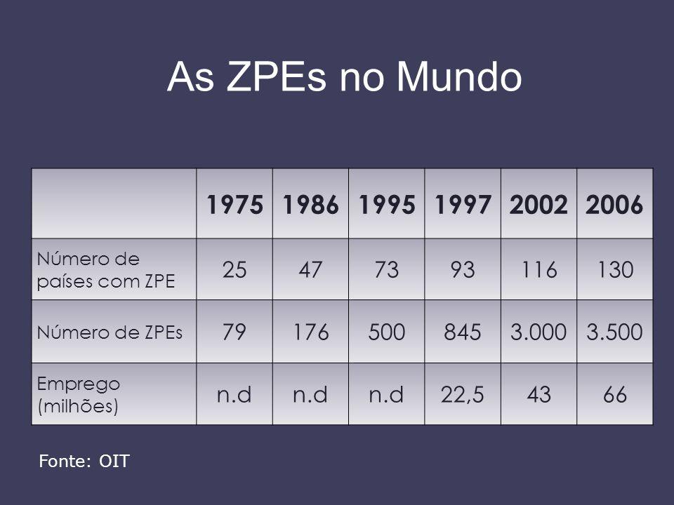As ZPEs no Mundo 1975. 1986. 1995. 1997. 2002. 2006. Número de países com ZPE. 25. 47. 73.