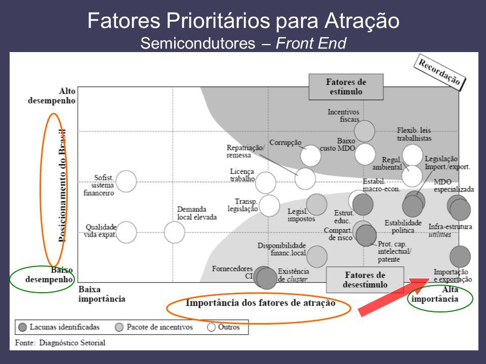 Fatores Prioritários para Atração Semicondutores – Front End