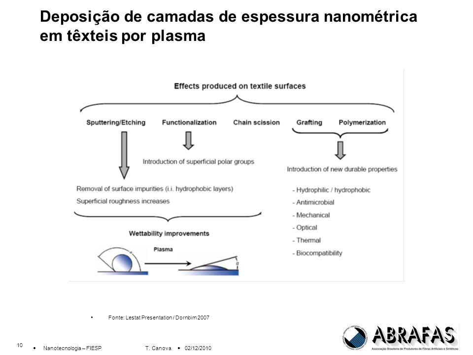 Deposição de camadas de espessura nanométrica em têxteis por plasma