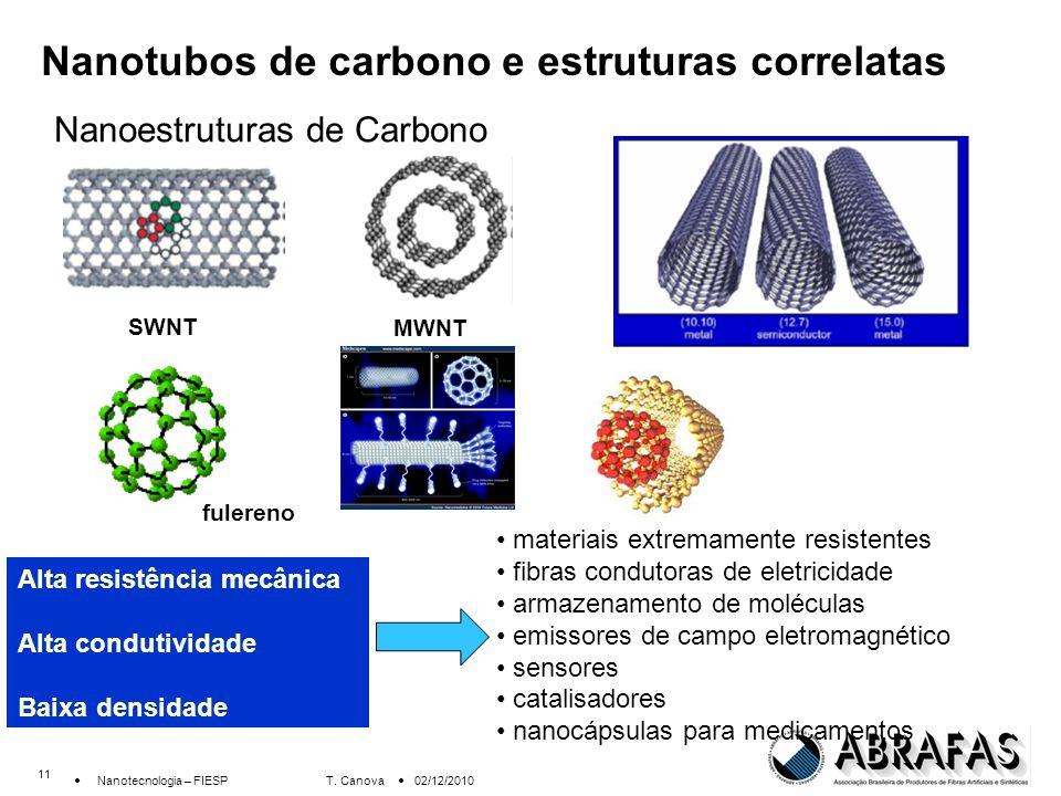 Nanotubos de carbono e estruturas correlatas