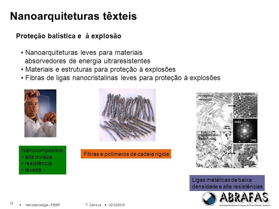 Nanoarquiteturas têxteis