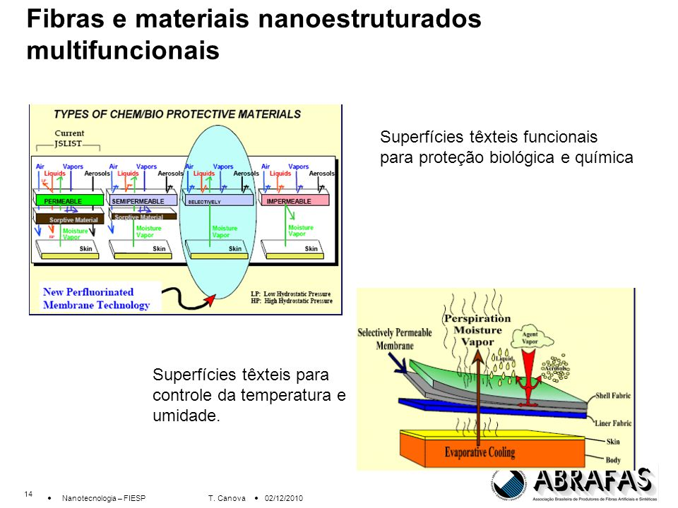 Fibras e materiais nanoestruturados multifuncionais
