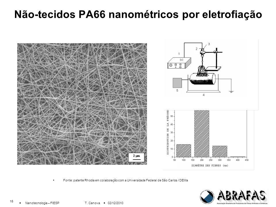 Não-tecidos PA66 nanométricos por eletrofiação