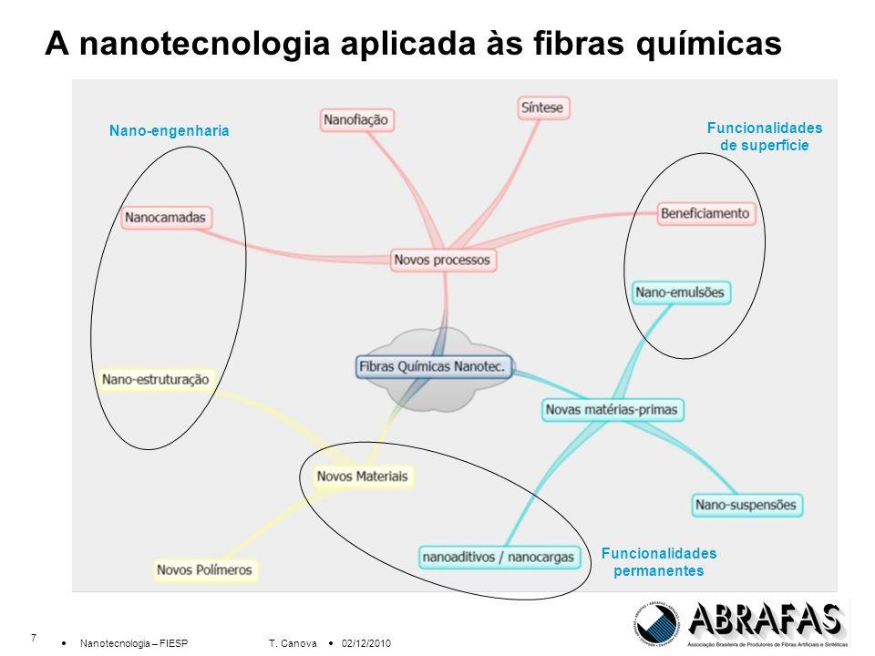 A nanotecnologia aplicada às fibras químicas