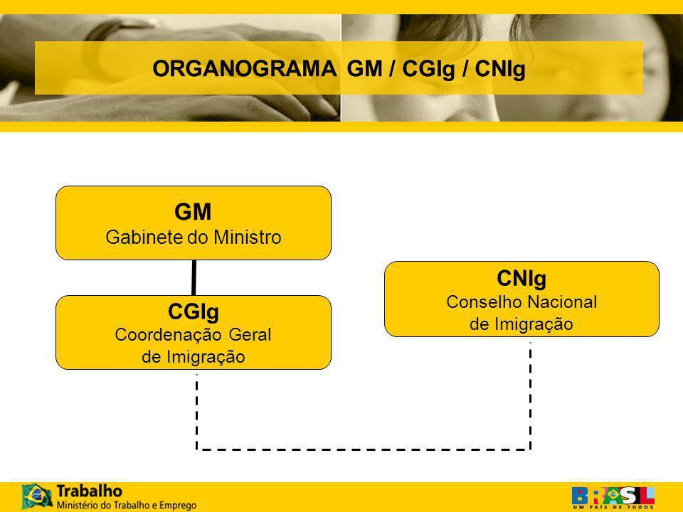 ORGANOGRAMA GM / CGIg / CNIg