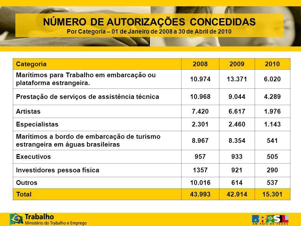 NÚMERO DE AUTORIZAÇÕES CONCEDIDAS