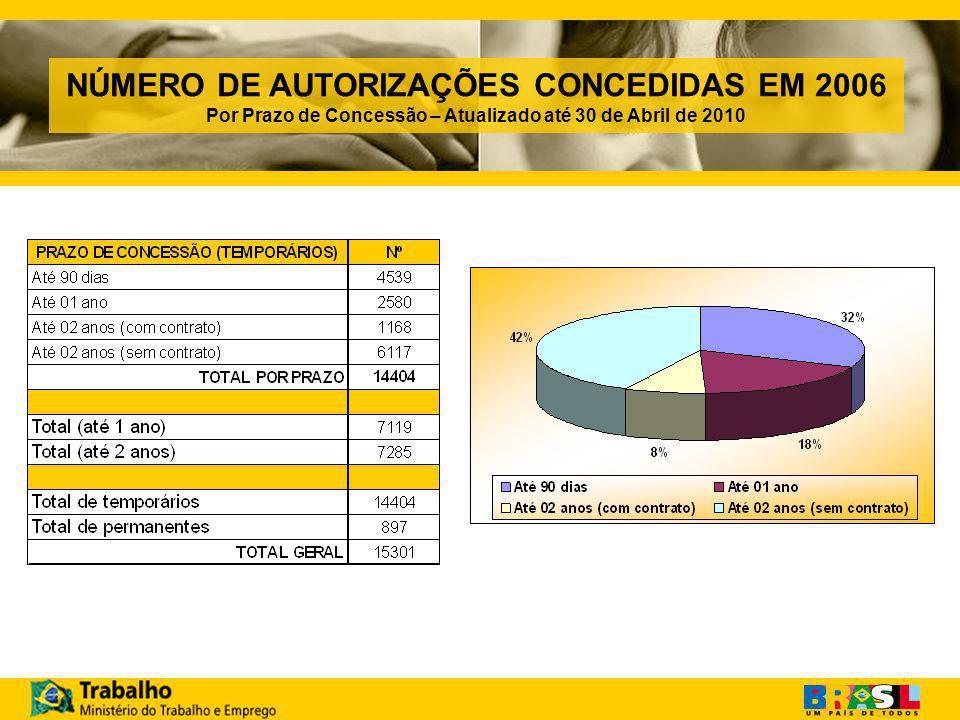 NÚMERO DE AUTORIZAÇÕES CONCEDIDAS EM 2006