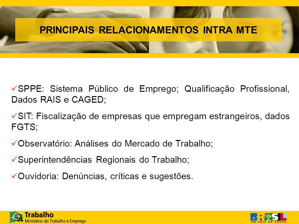 PRINCIPAIS RELACIONAMENTOS INTRA MTE