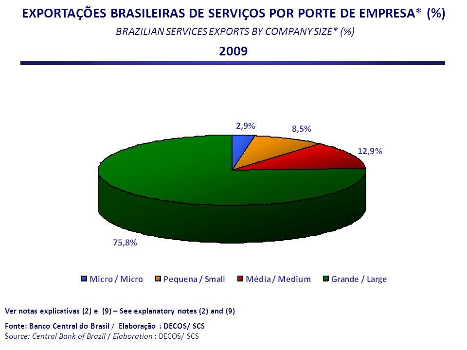 EXPORTAÇÕES BRASILEIRAS DE SERVIÇOS POR PORTE DE EMPRESA