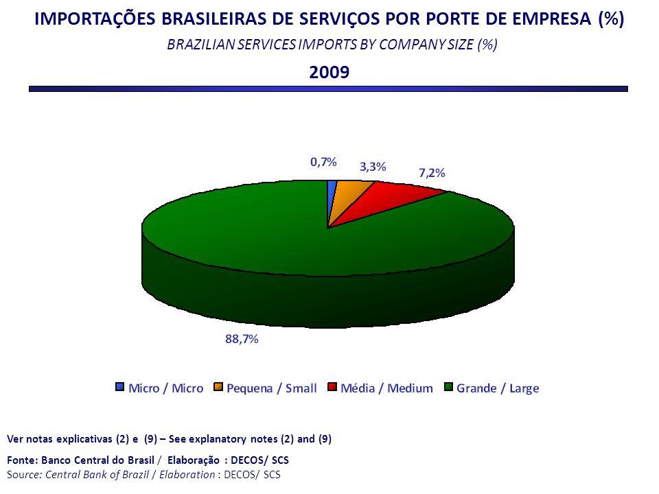 IMPORTAÇÕES BRASILEIRAS DE SERVIÇOS POR PORTE DE EMPRESA (%) BRAZILIAN SERVICES IMPORTS BY COMPANY SIZE (%)