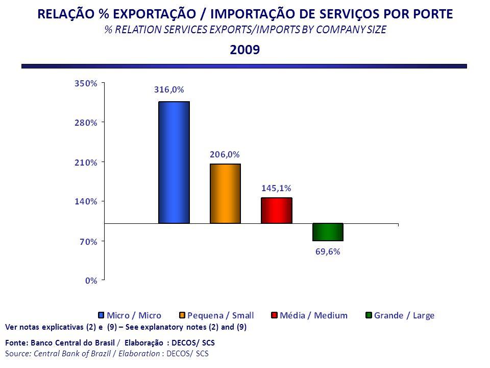 RELAÇÃO % EXPORTAÇÃO / IMPORTAÇÃO DE SERVIÇOS POR PORTE % RELATION SERVICES EXPORTS/IMPORTS BY COMPANY SIZE