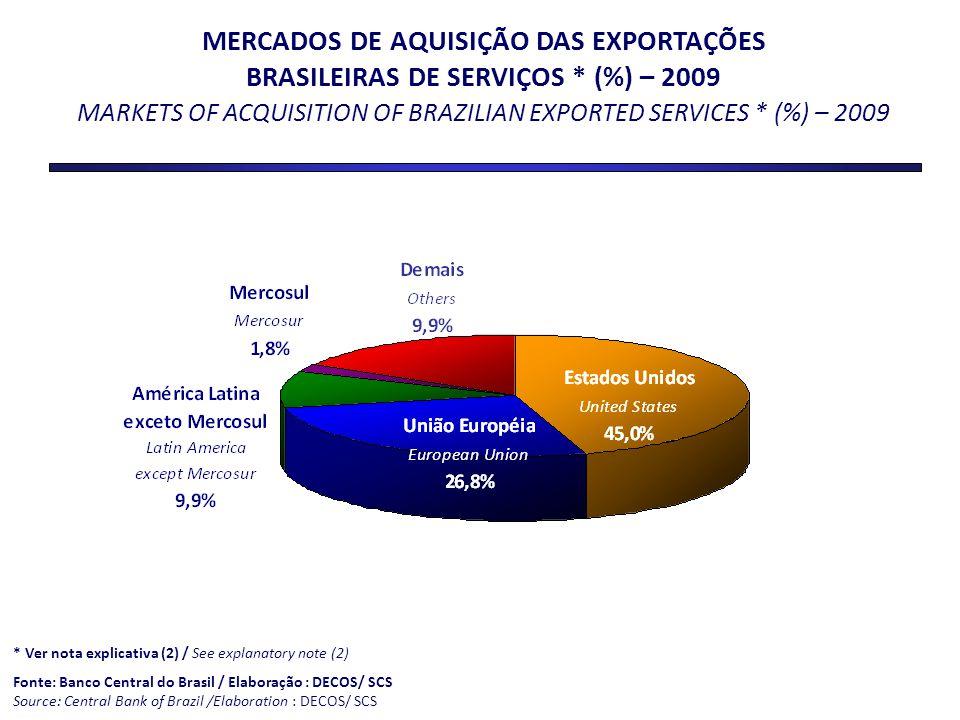 MERCADOS DE AQUISIÇÃO DAS EXPORTAÇÕES
