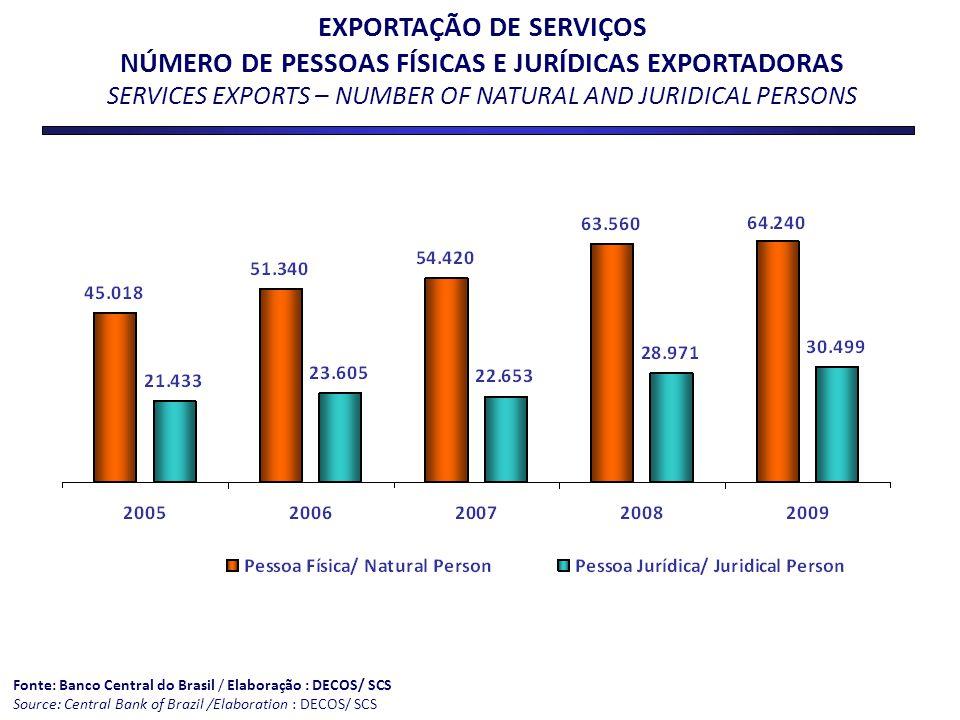EXPORTAÇÃO DE SERVIÇOS NÚMERO DE PESSOAS FÍSICAS E JURÍDICAS EXPORTADORAS SERVICES EXPORTS – NUMBER OF NATURAL AND JURIDICAL PERSONS
