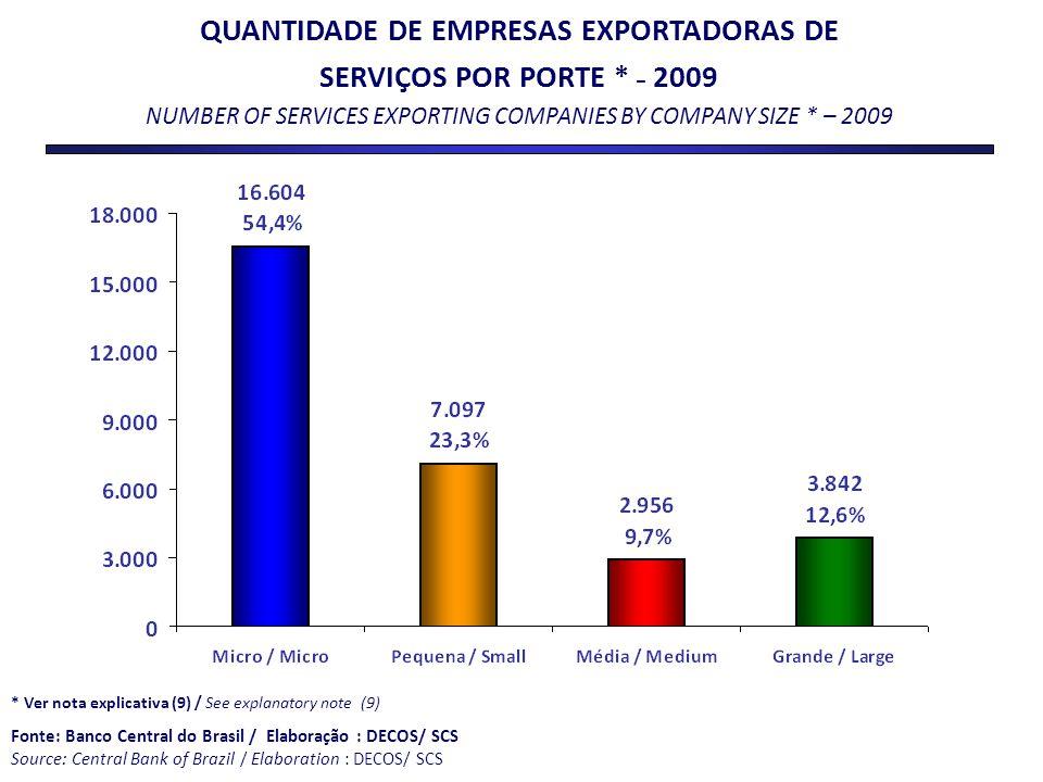 QUANTIDADE DE EMPRESAS EXPORTADORAS DE