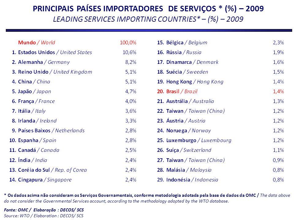 PRINCIPAIS PAÍSES IMPORTADORES DE SERVIÇOS * (%) – 2009