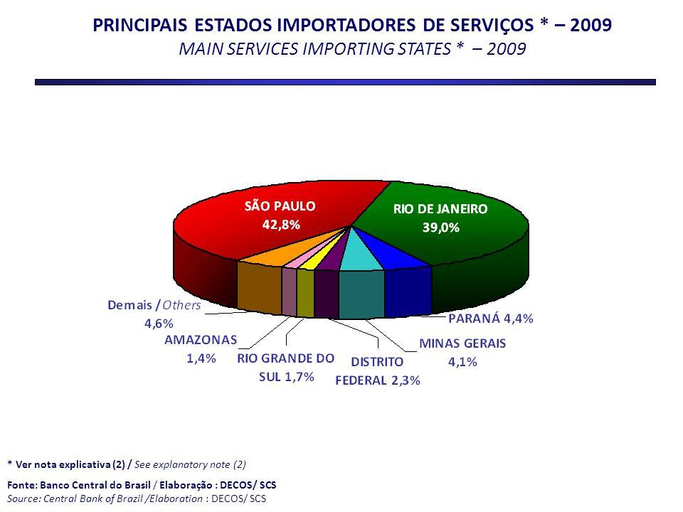 PRINCIPAIS ESTADOS IMPORTADORES DE SERVIÇOS
