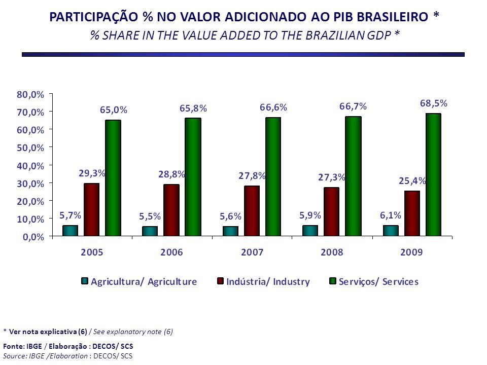 PARTICIPAÇÃO % NO VALOR ADICIONADO AO PIB BRASILEIRO *