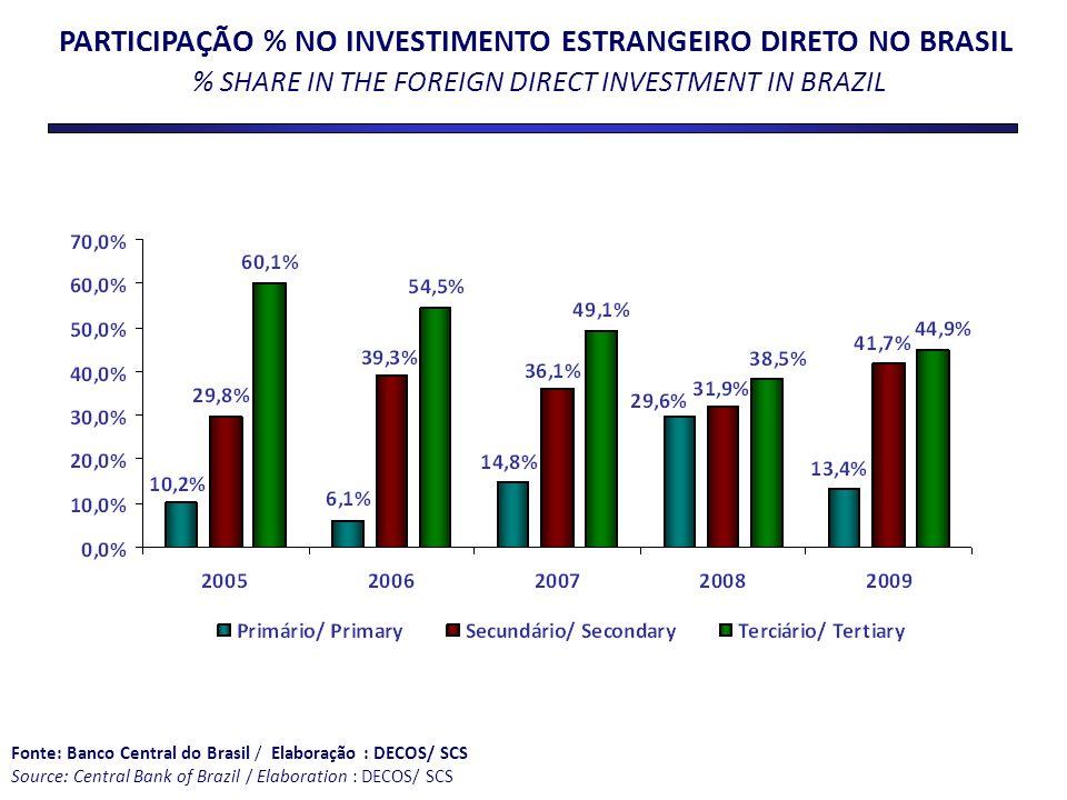 PARTICIPAÇÃO % NO INVESTIMENTO ESTRANGEIRO DIRETO NO BRASIL % SHARE IN THE FOREIGN DIRECT INVESTMENT IN BRAZIL