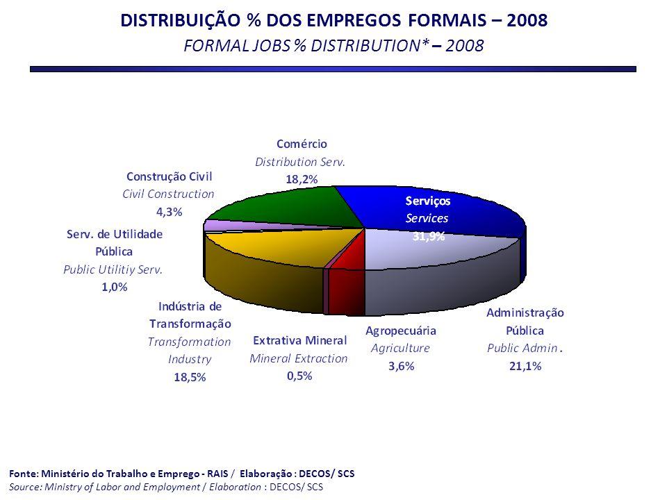 DISTRIBUIÇÃO % DOS EMPREGOS FORMAIS – 2008