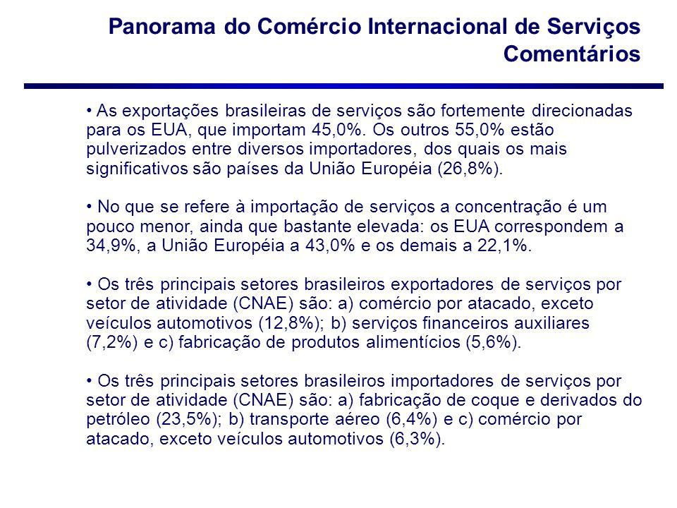 Panorama do Comércio Internacional de Serviços Comentários
