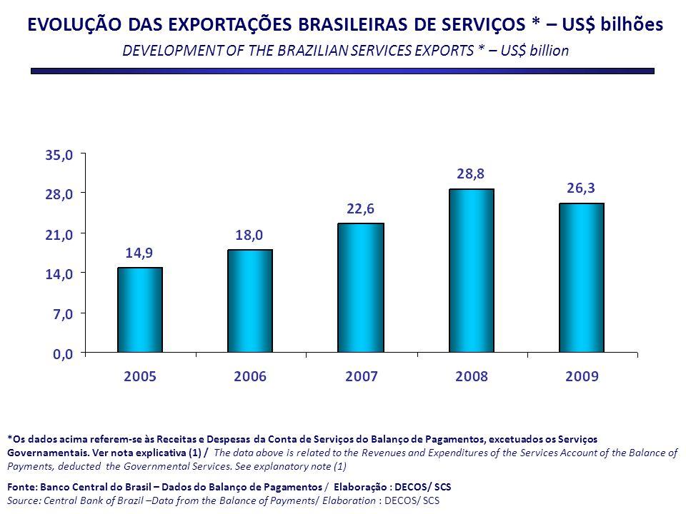 EVOLUÇÃO DAS EXPORTAÇÕES BRASILEIRAS DE SERVIÇOS * – US$ bilhões