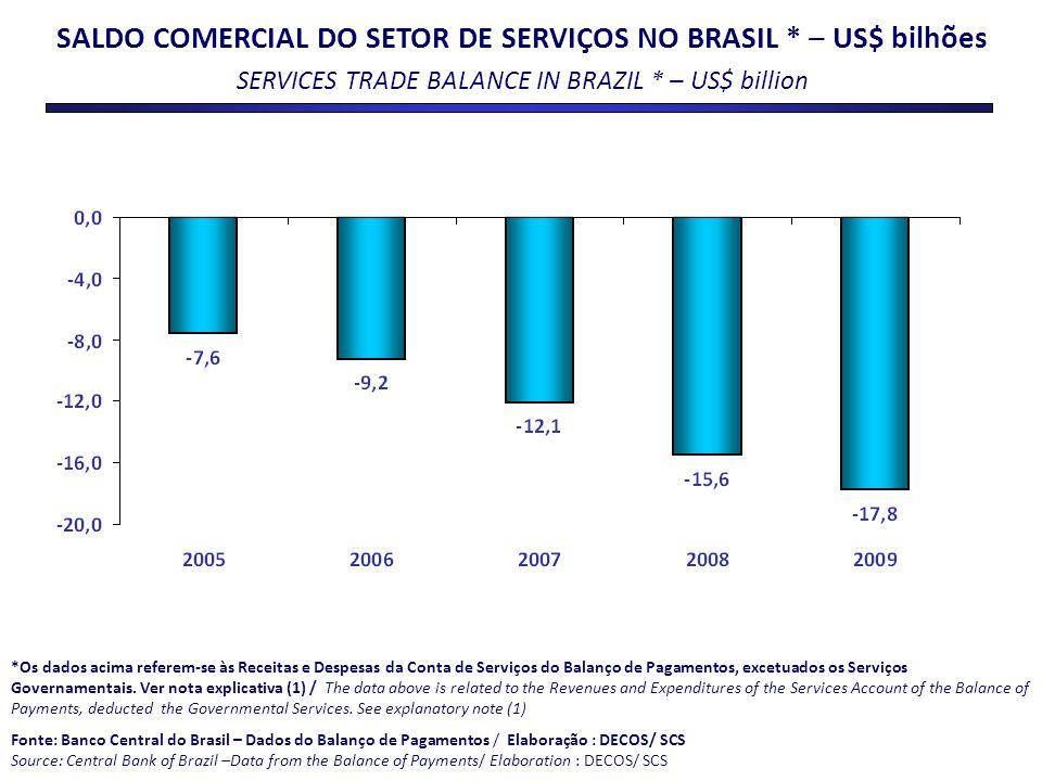 SALDO COMERCIAL DO SETOR DE SERVIÇOS NO BRASIL * – US$ bilhões