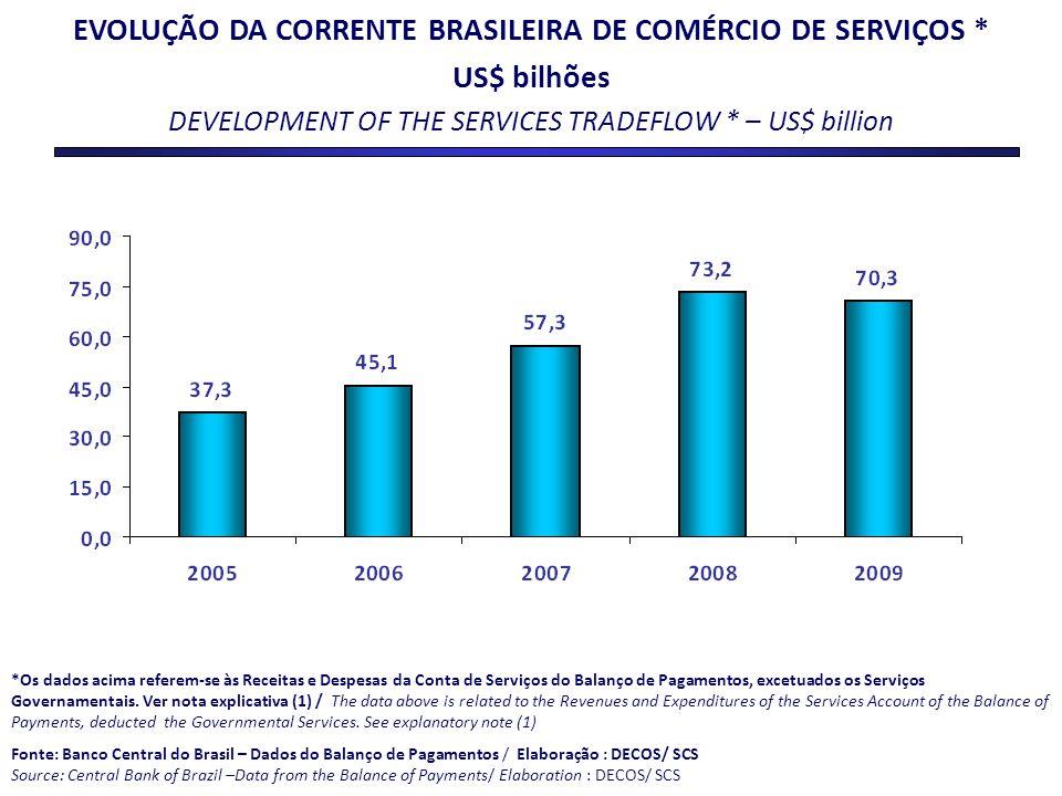 EVOLUÇÃO DA CORRENTE BRASILEIRA DE COMÉRCIO DE SERVIÇOS *