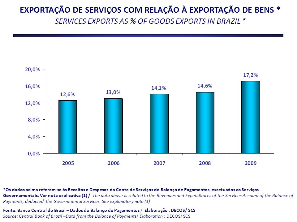 EXPORTAÇÃO DE SERVIÇOS COM RELAÇÃO À EXPORTAÇÃO DE BENS *