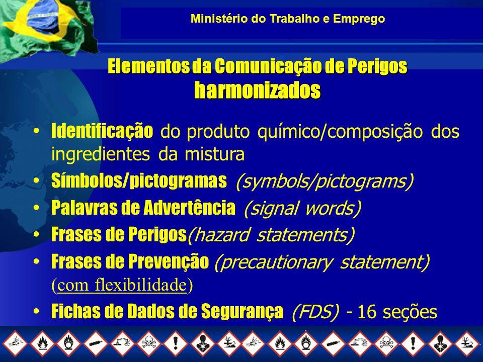 Elementos da Comunicação de Perigos harmonizados