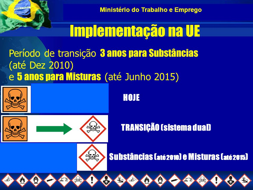 Implementação na UE Período de transição 3 anos para Substâncias