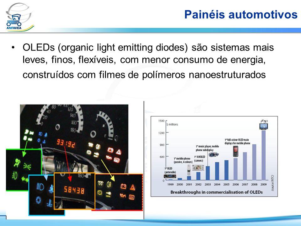 Baixa espessura e polímeros eletroluminescentes