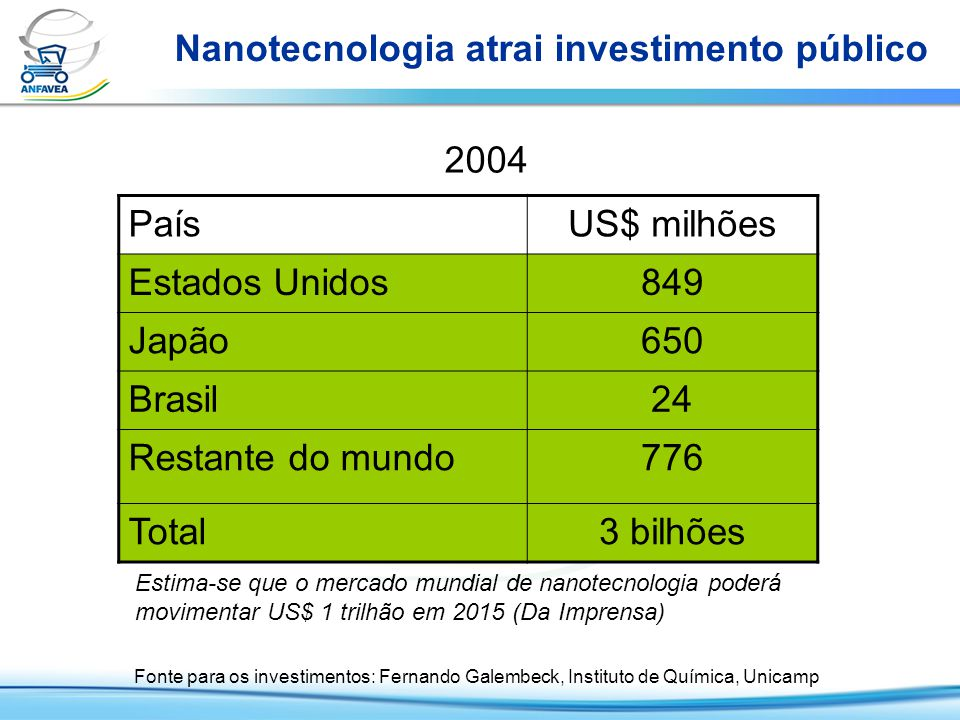 Nanotecnologia atrai investimento público