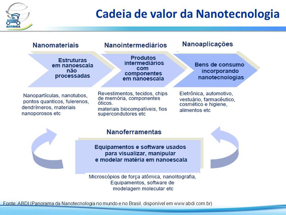 Cadeia de valor da Nanotecnologia