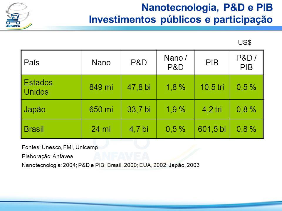 Nanotecnologia, P&D e PIB Investimentos públicos e participação