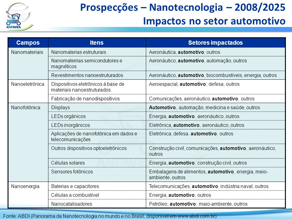 Prospecções – Nanotecnologia – 2008/2025 Impactos no setor automotivo