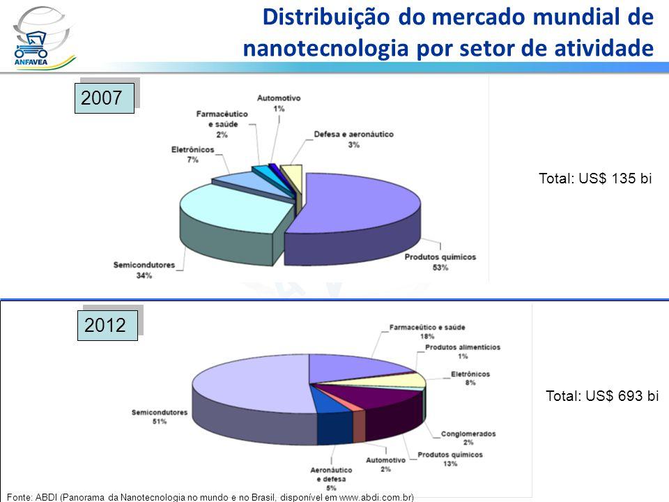 Distribuição do mercado mundial de nanotecnologia por setor de atividade