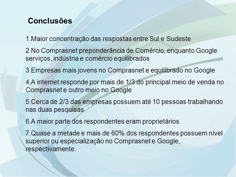 Conclusões Maior concentração das respostas entre Sul e Sudeste