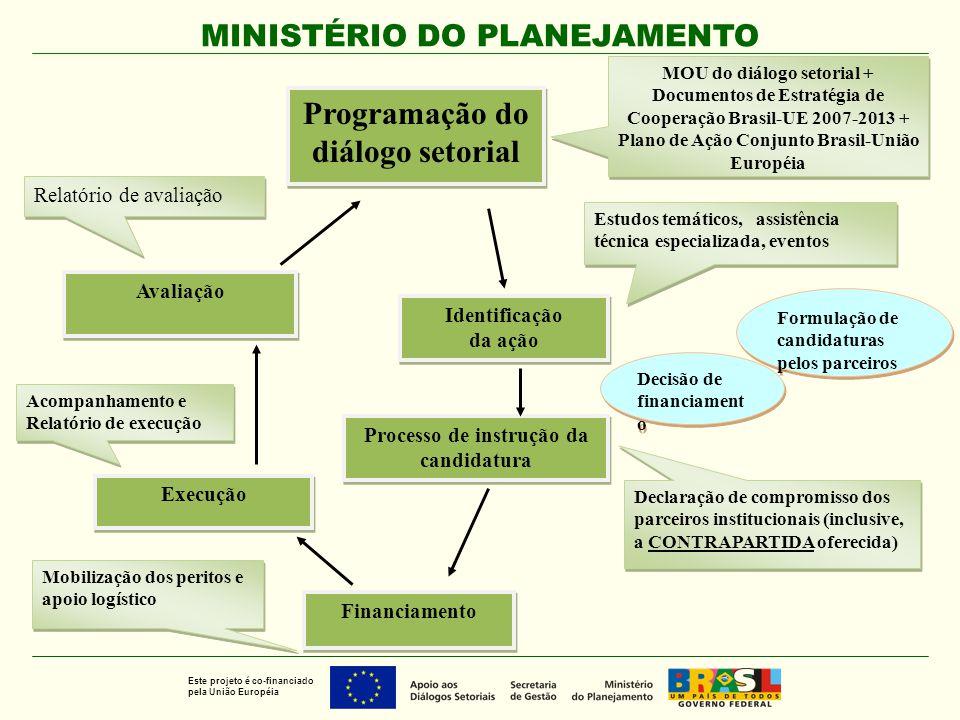 Processo de instrução da candidatura