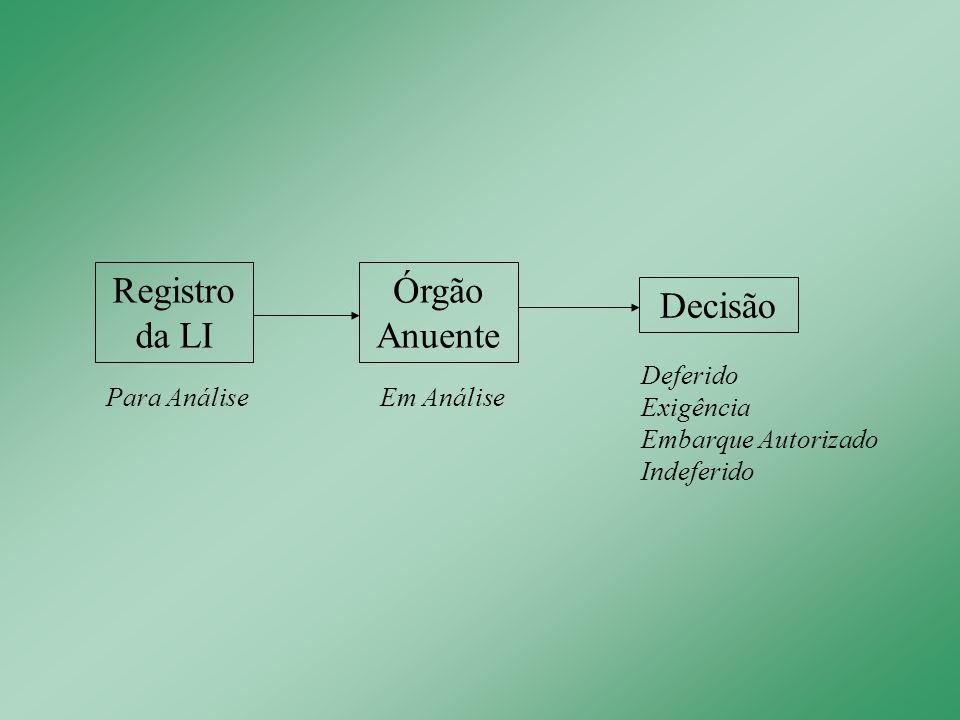 Registro da LI Órgão Anuente Decisão Deferido Exigência